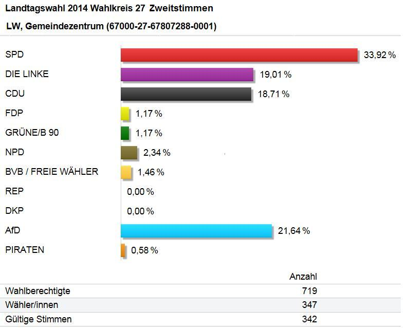 Screenshot 15.09.2014 www.wahlen.brandenburg.de